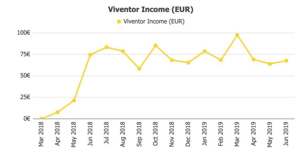 Viventor Returns @ Savings4Freedom