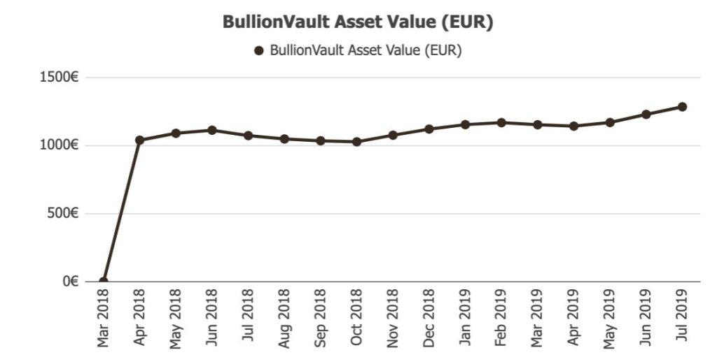 BullionVault Income @ Savings4Freedom