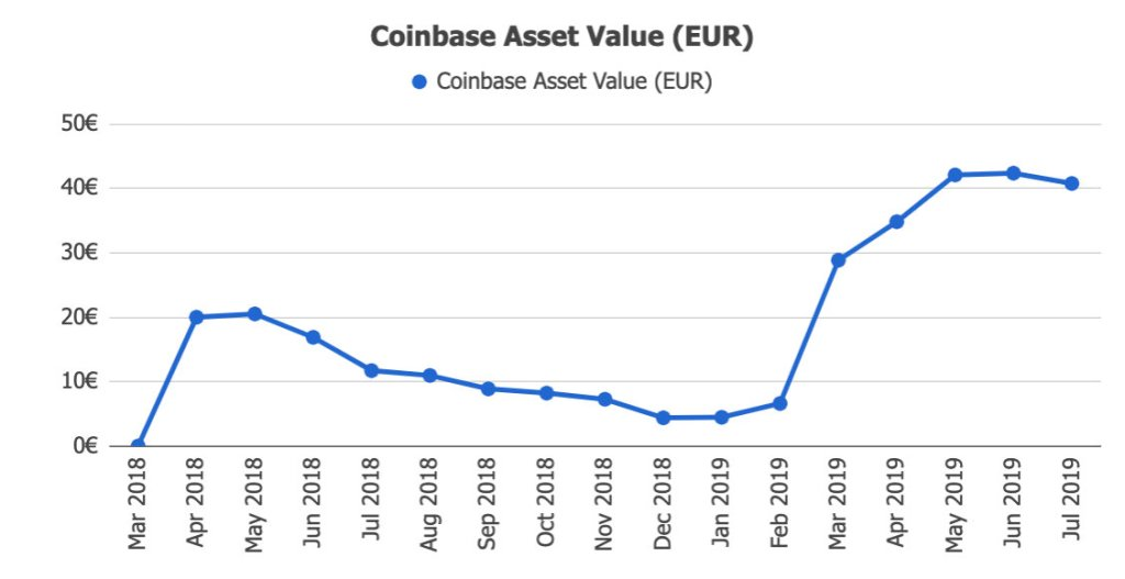 Coinbase Income @ Savings4Freedom