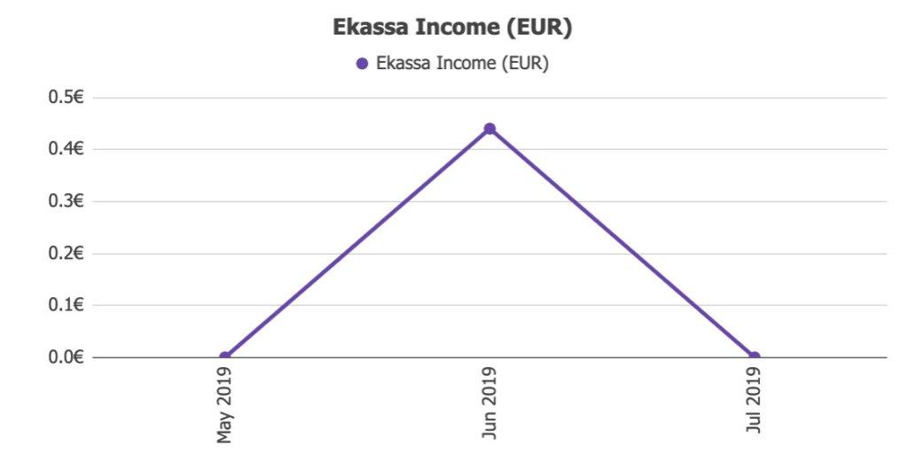 Ekassa Income @ Savings4Freedom