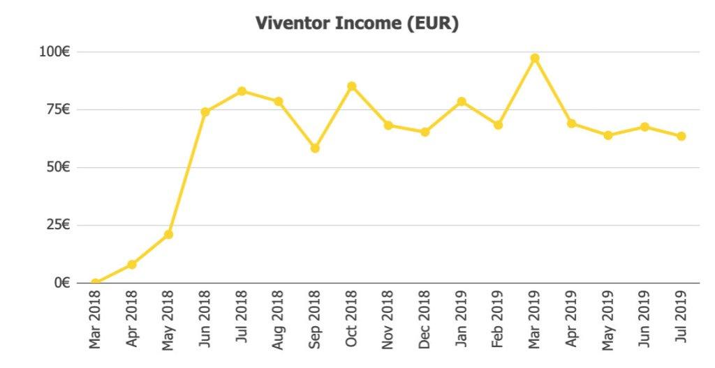 Viventor Income @ Savings4Freedom