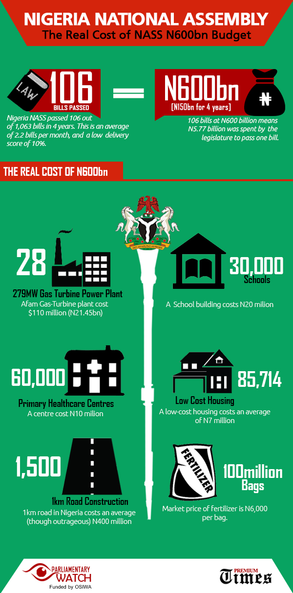 Infograph - NASS Spending