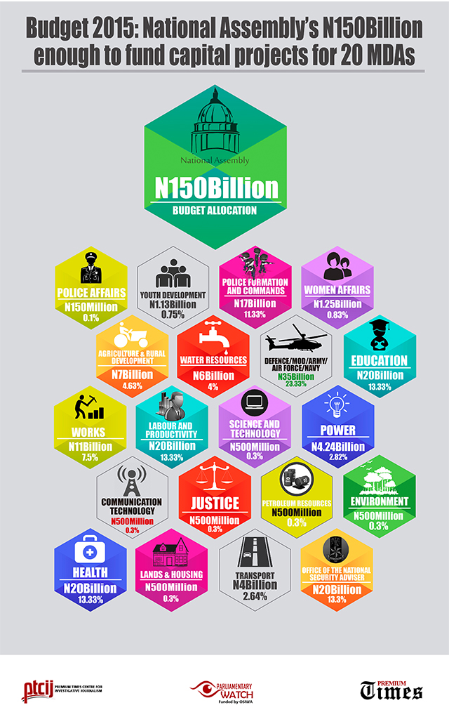 NASS 2015 Budget enough for 20 MDAs-site