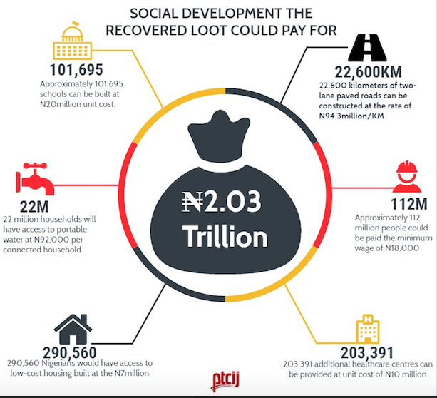 social development recovered loot could pay for