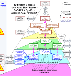 3d architecture integrity dodaf 2 sysml [ 1564 x 1226 Pixel ]