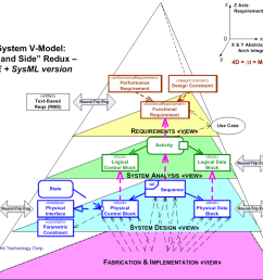 3d system v model mbse sysml [ 1479 x 1160 Pixel ]