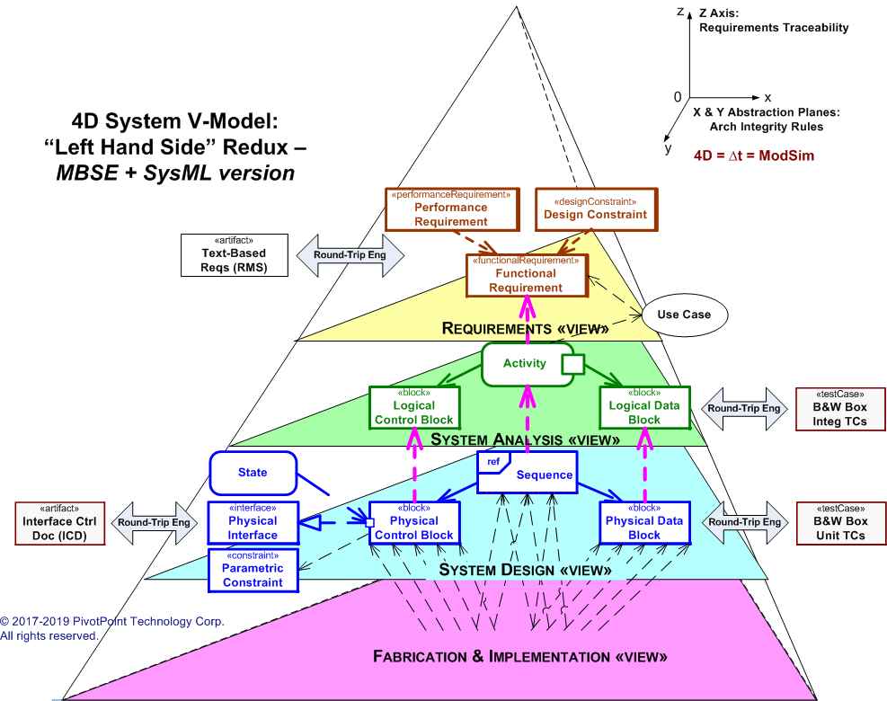 hight resolution of 3d system v model mbse sysml