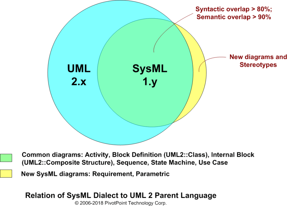 medium resolution of relationship of sysml to uml 2