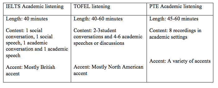 Detailed difference in assessing four skills Listening