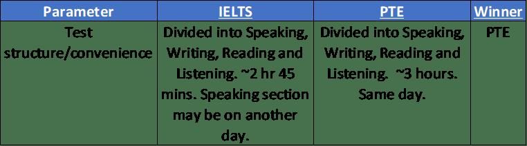 test convenience IELTS PTE comparison