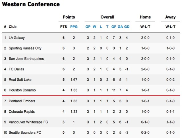 Week 3 Western Conference standing: 6 - Supporter's Shield Standing: 9 - MLS Power Ranking: 2