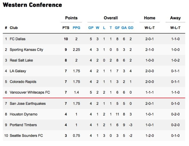 Week 5 Western Conference standing: 6 - Supporter's Shield Standing: 9 - MLS Power Ranking: 8