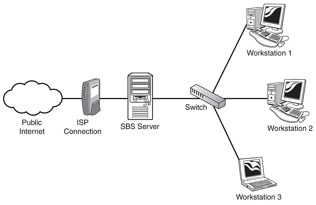 Recommended Network Setup for SBS 2003