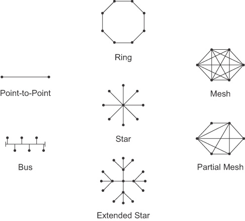 Day 31. Networking Models, Devices, and Components