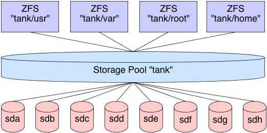Aaron Toponce  ZFS Administration Part X Creating