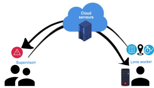Rôle des serveurs - cloud dans la transmission des alertes PTI