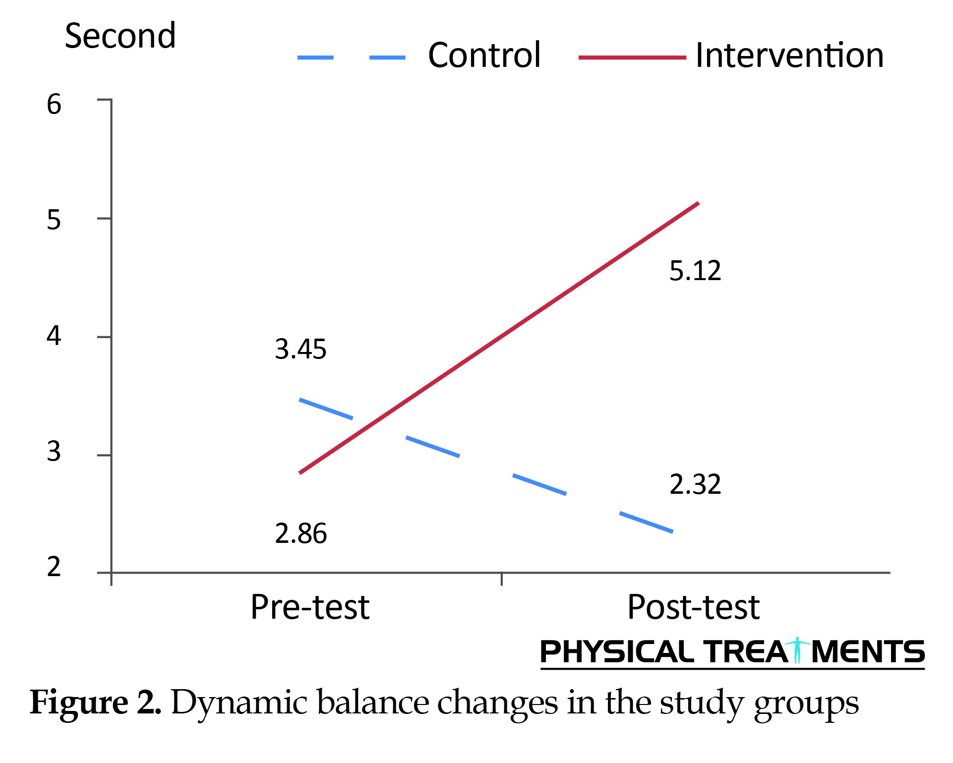 hight resolution of  and comparing the pre test and post test results of the study subjects it can be concluded that the selected core stability exercise program along