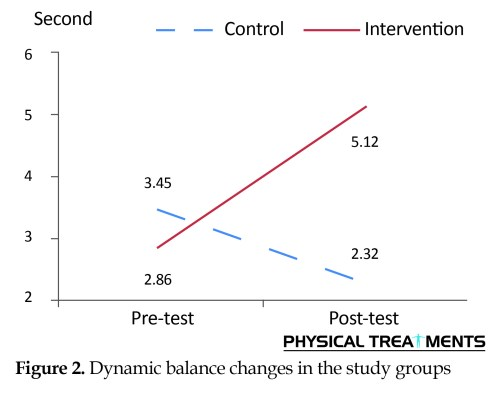 small resolution of  and comparing the pre test and post test results of the study subjects it can be concluded that the selected core stability exercise program along