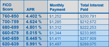 Perfect Credit Score Doesn't Matter - Home Mortgage Table
