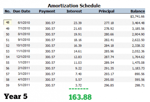 loan and amortization calculator