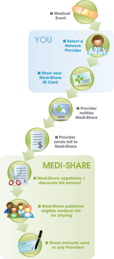 medishare-how-it-works