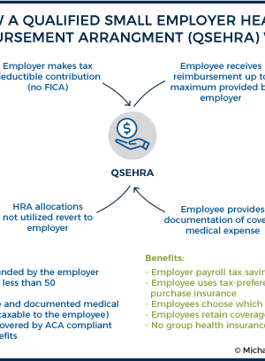 How I'm Using the QSEHRA [Managed by Take Command Health] to Deduct My Employees' Healthcare Benefit