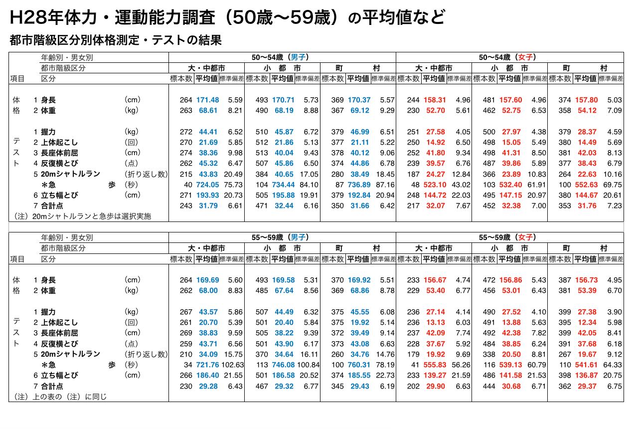 H28年体力・運動能力調査(50歳〜59歳)の平均値など 都市階級区分別