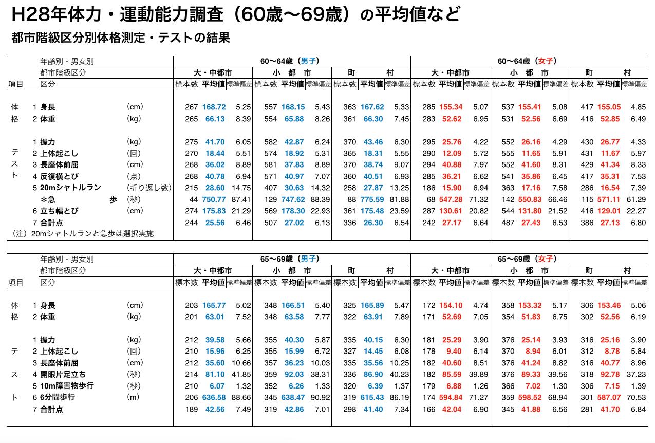 H28年体力・運動能力調査(60歳〜69歳)の平均値など 都市階級区分別