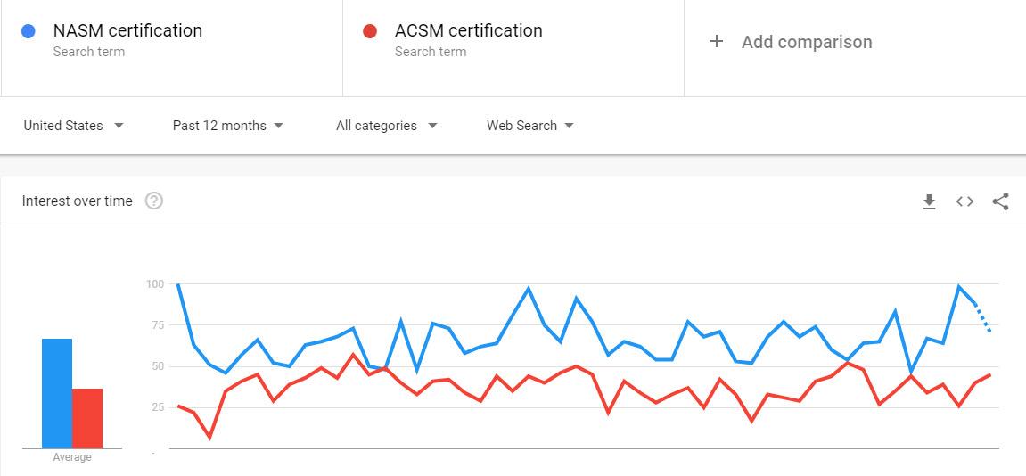 ACSM and NASM trends