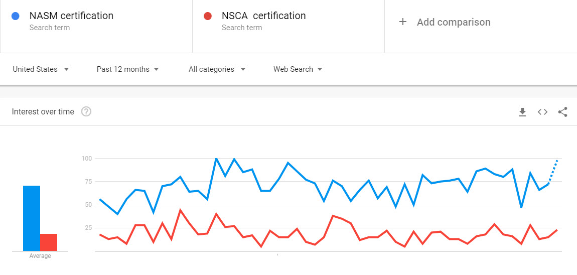 NASM vs NSCA - Which is the better Cert organization in [year]? 58