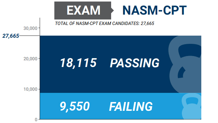 NASM vs NCCPT - Which Certification is right for you in 2020? 38