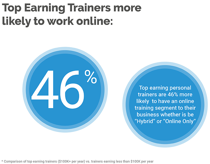 Differentiators of Top-Earning Personal Trainers (2019 Survey Results) 159