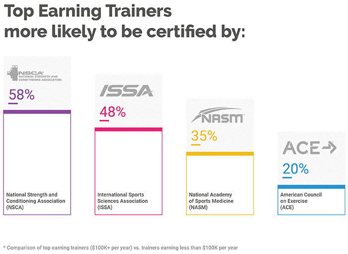 Differentiators of Top-Earning Personal Trainers (2019 Survey Results) 156