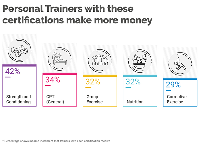 Differentiators of Top-Earning Personal Trainers (2019 Survey Results) 155