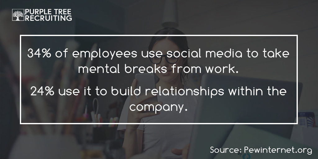 34% of Employees use Social Media for Mental Breaks. 24% use it to connect within the company