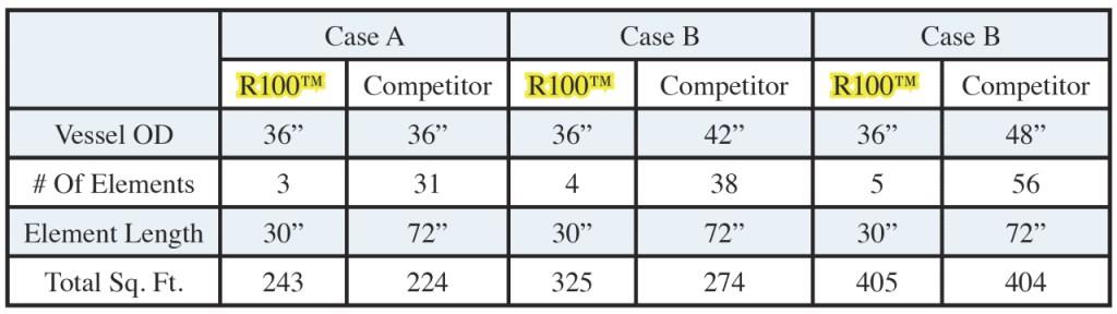 R100-comparativa