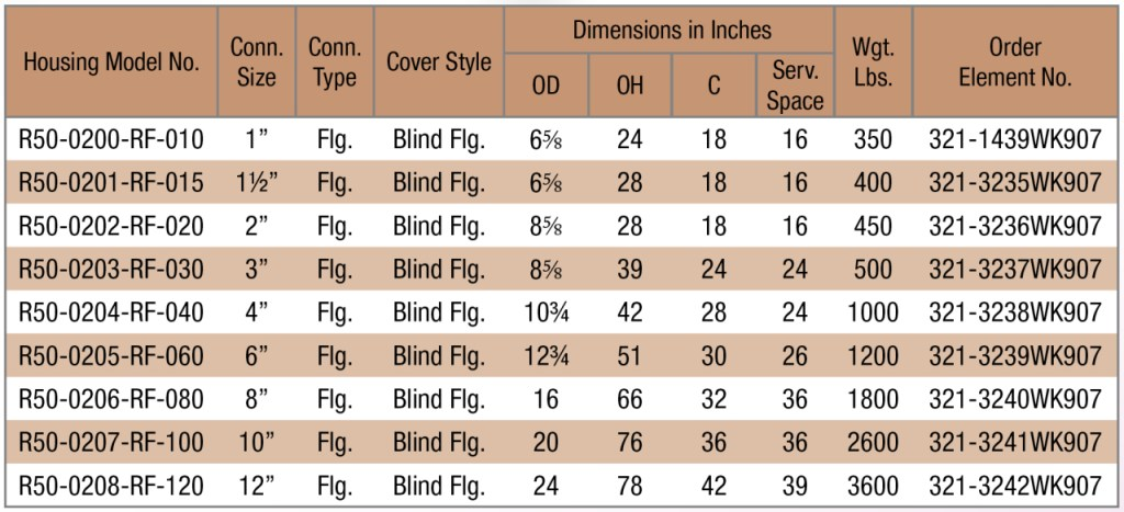Series R50 coalescing-dimensions
