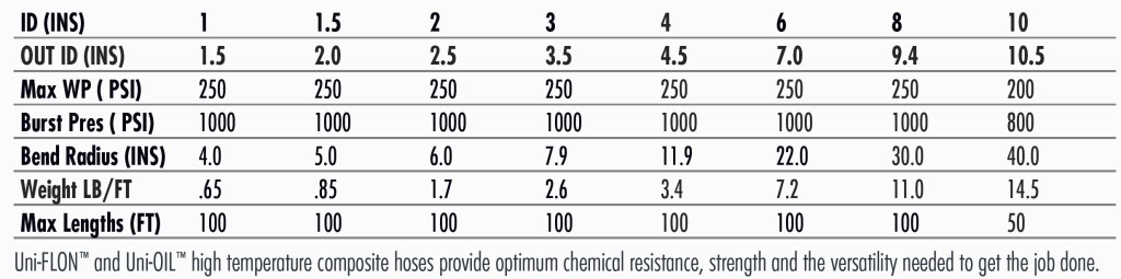 Uni-OIL™ 300HT High Temperature