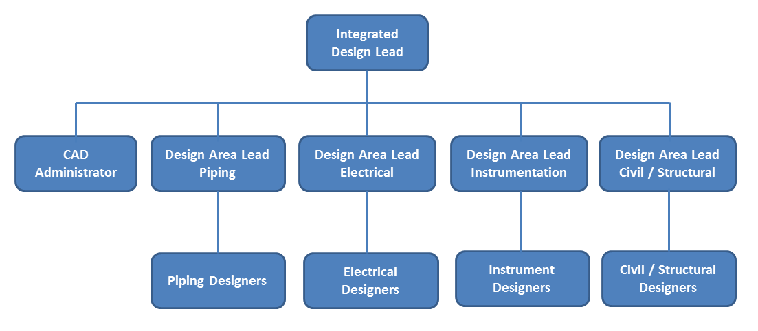 Smart 3D Plant Design  Synergy Engineering