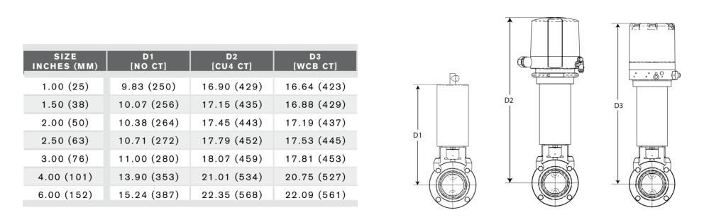 medium resolution of waukesha butterfly valves 200 series