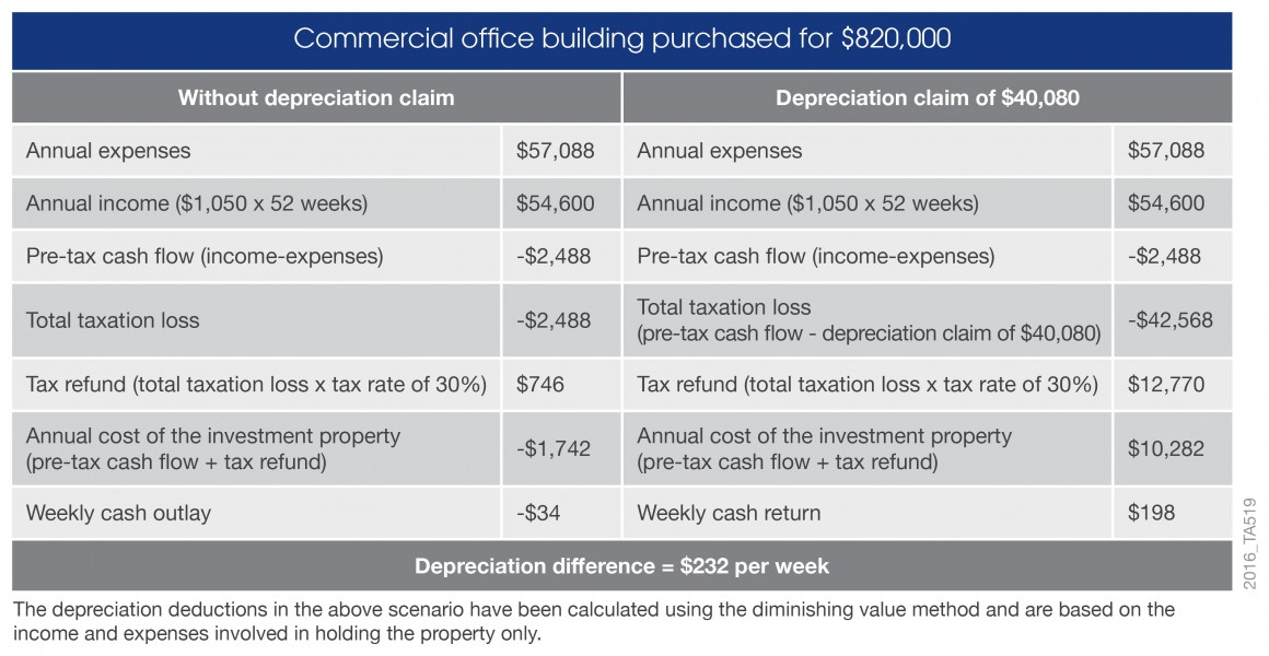 Cash flow commerical property