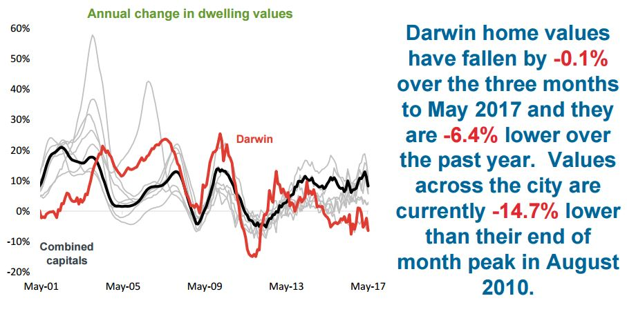 Dwelling Darwin