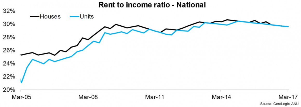 Housing affordability deteriorated further over the March