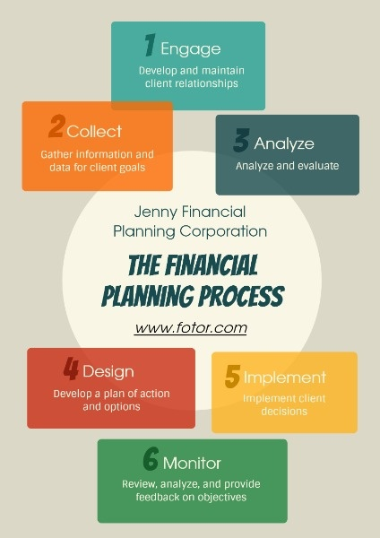 Finance Poster : finance, poster, Online, Financial, Poster, Template, Fotor, Design, Maker