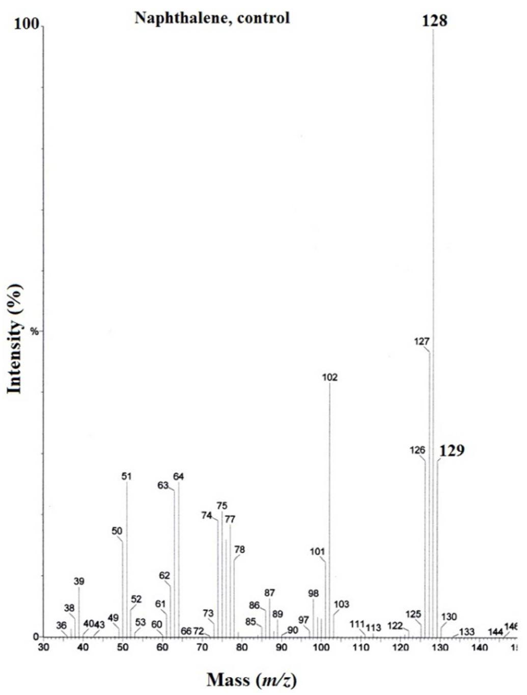 Evaluation of Isotopic Abundance Ratio in Naphthalene