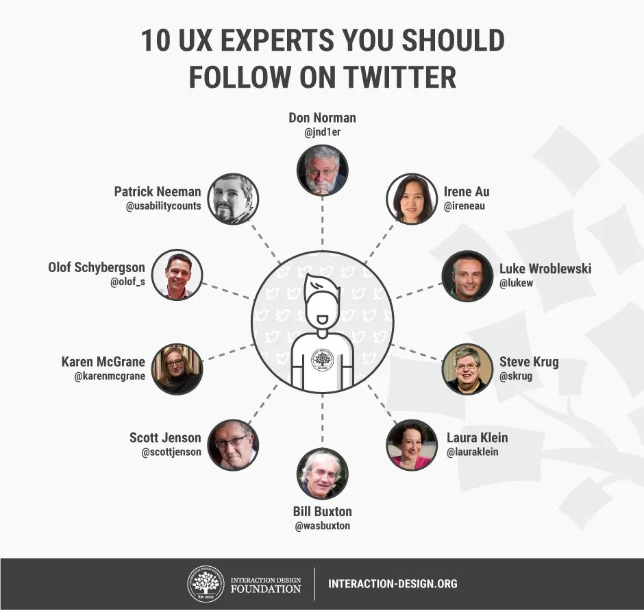 20 People in UX that You Have to Follow on Twitter