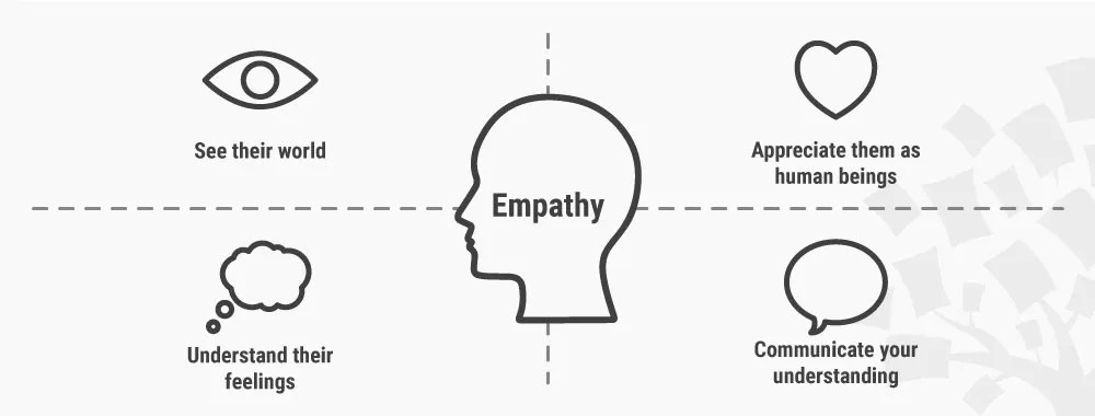 Stage 1 in the Design Thinking Process: Empathise with