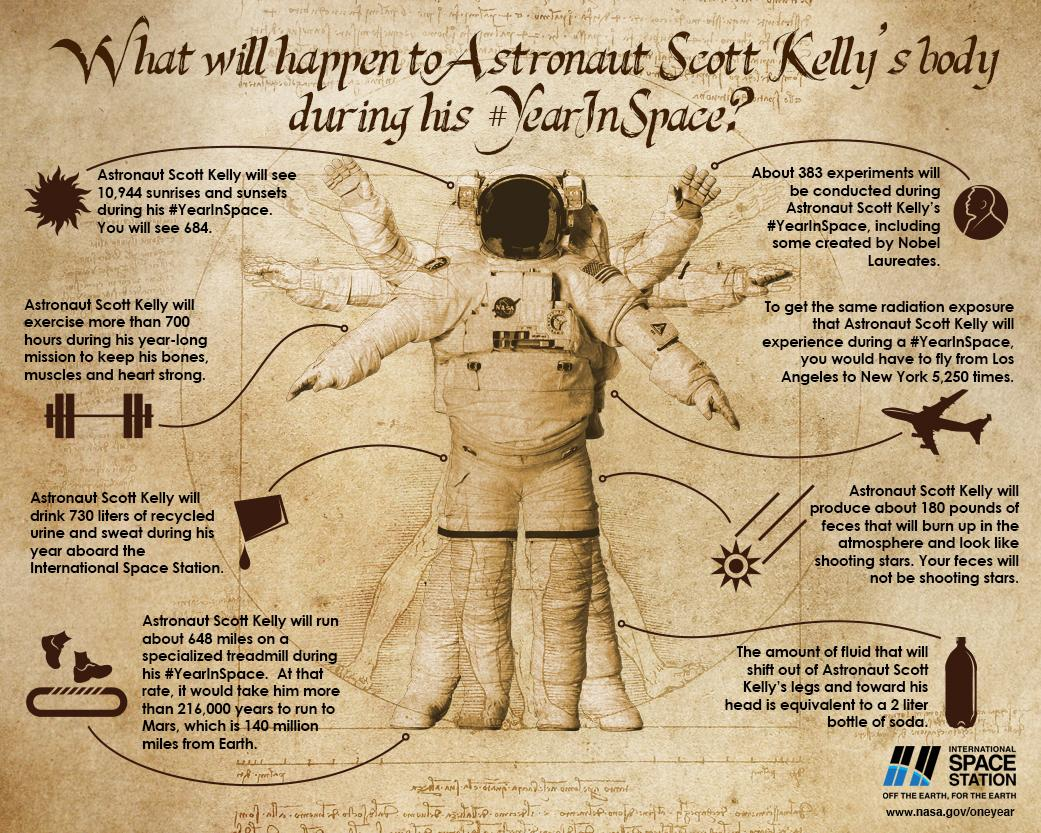 What Happens To The Human Body In Space