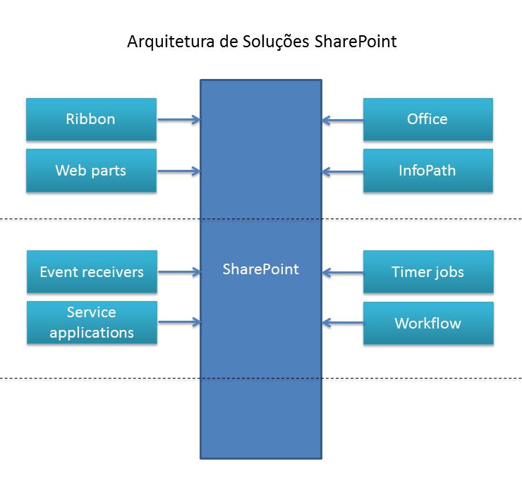 Entendendo o Desenvolvimento para SharePoint (2/2)