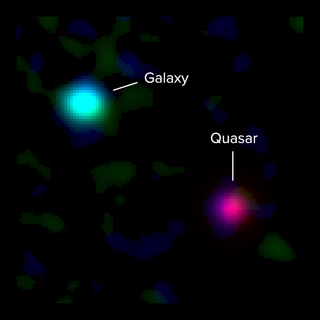 Composite ALMA and optical image of a young Milky Way-like galaxy 12 billion light-years away and a background quasar 12.5 billion light-years away. Light from the quasar passed through the galaxy's gas on its way to Earth, revealing the presence of the galaxy to astronomers. New ALMA observations of the galaxy's ionized carbon (green) and dust continuum (blue) emission show that the dusty, star-forming disk of the galaxy is vastly offset from the gas detected by quasar absorption at optical wavelengths (red). This indicates that a massive halo of gas surrounds the galaxy. The optical data are from the Keck I Telescope at the W.M. Keck Observatory. Credit: ALMA (ESO/NAOJ/NRAO), M. Neeleman & J. Xavier Prochaska; Keck Observatory